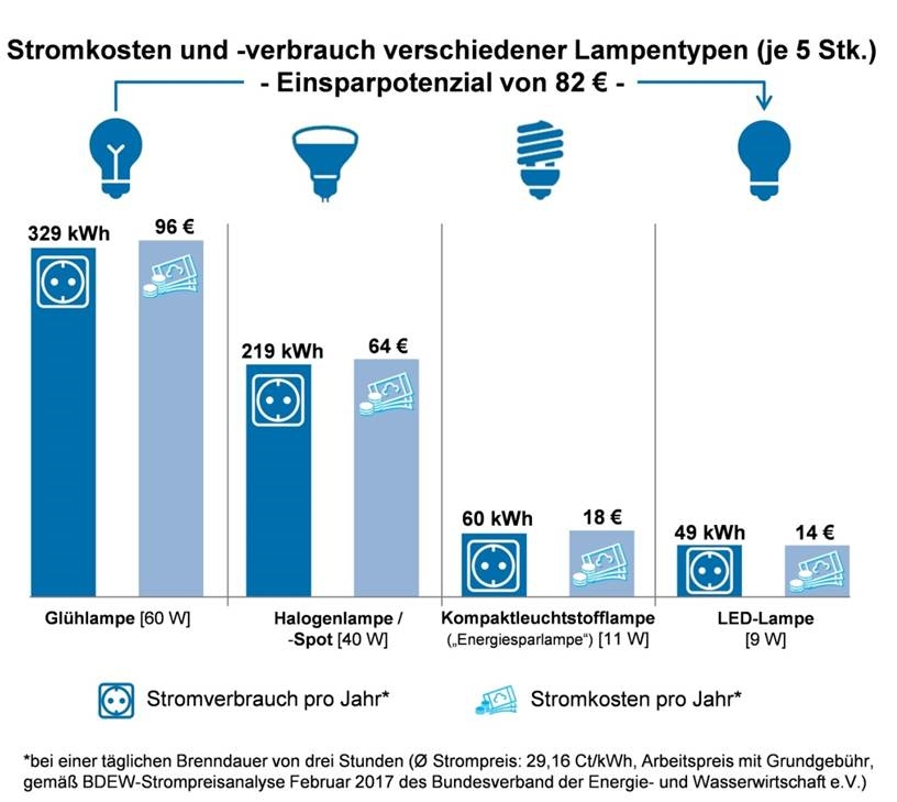 Gesamtkostenvergleich Lampen