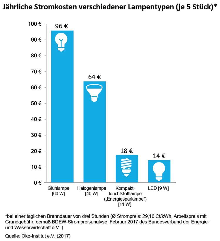 Jährliche Stromkosten verschiedener Lampentypen