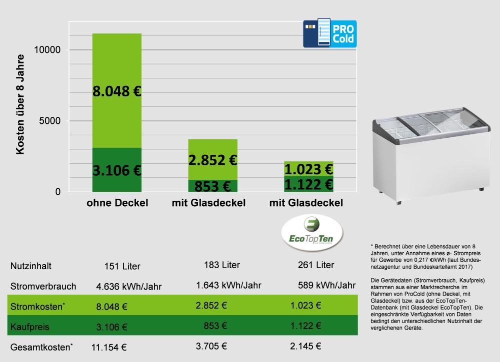 Stromverbrauch und Kosten von Eistruhen
